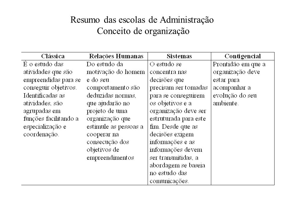Resumo das escolas de Administração Conceito de organização