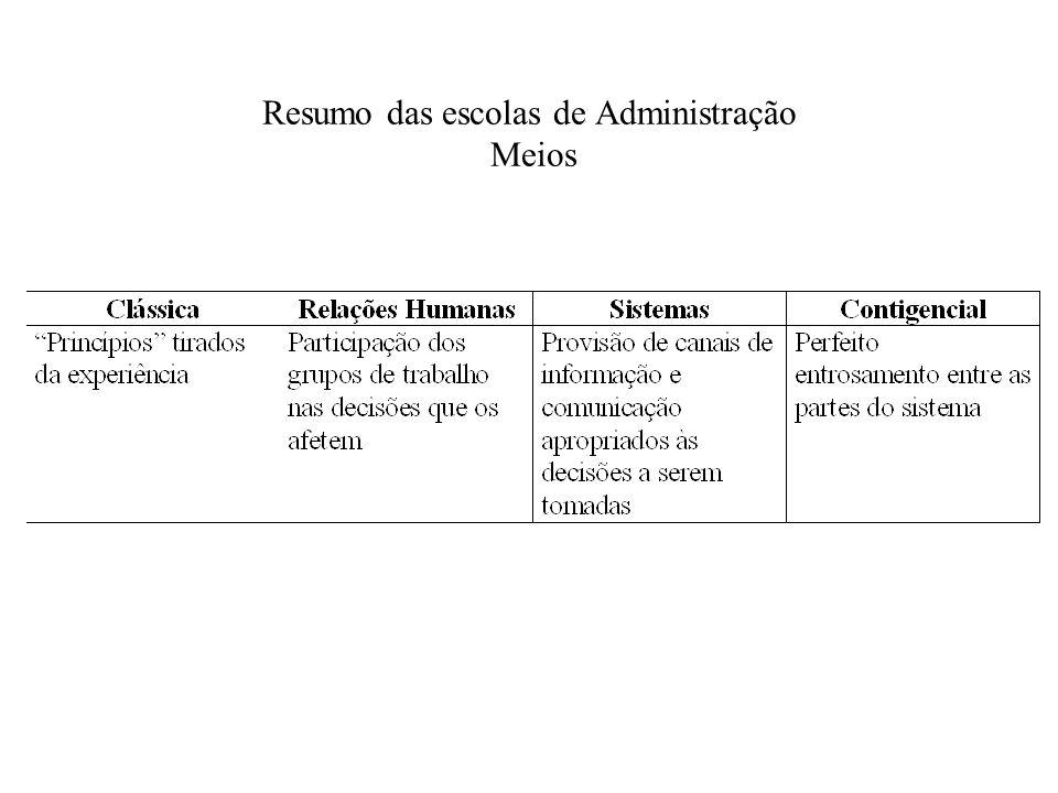 Resumo das escolas de Administração Meios