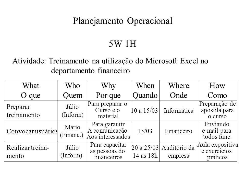 Planejamento Operacional 5W 1H