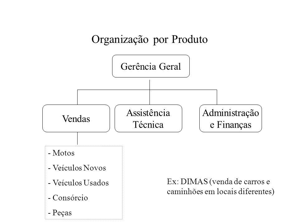 Organização por Produto