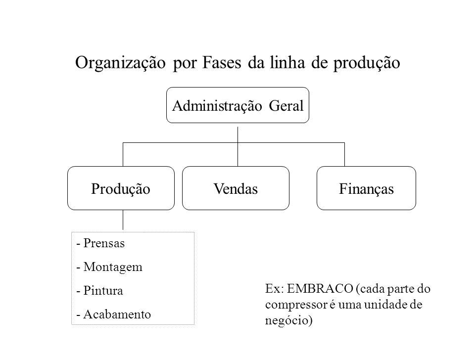 Organização por Fases da linha de produção