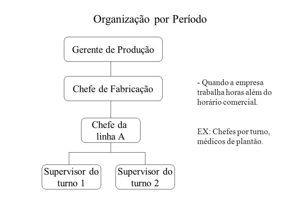 Organização por Período