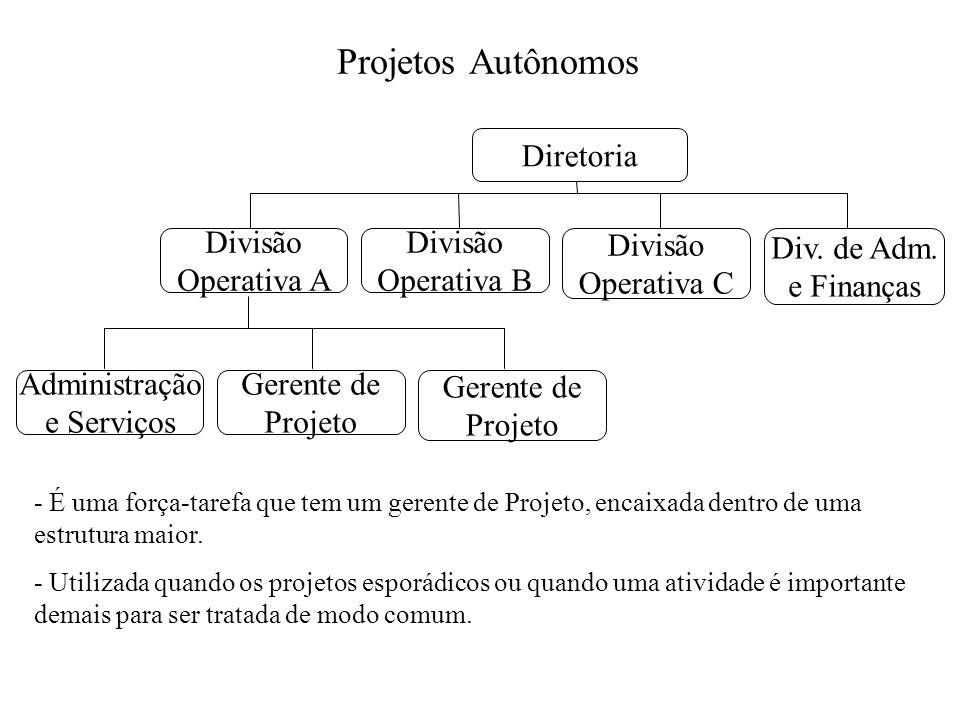 Projetos Autônomos Diretoria Divisão Operativa A Divisão Operativa B