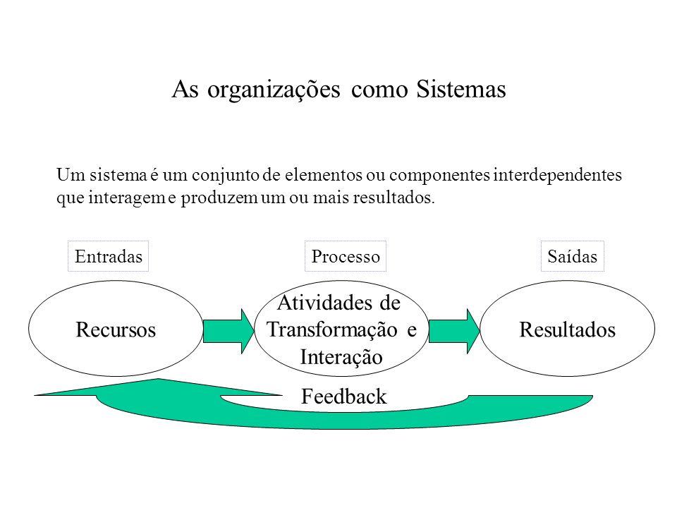 As organizações como Sistemas