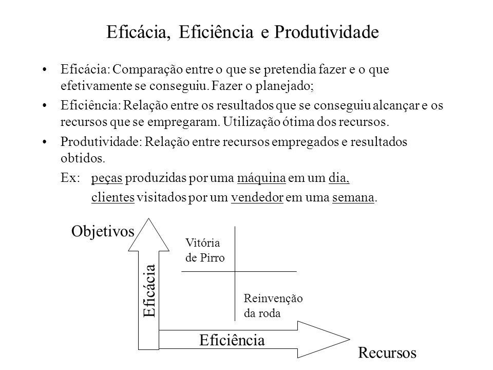 Eficácia, Eficiência e Produtividade