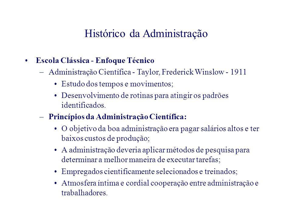 Histórico da Administração