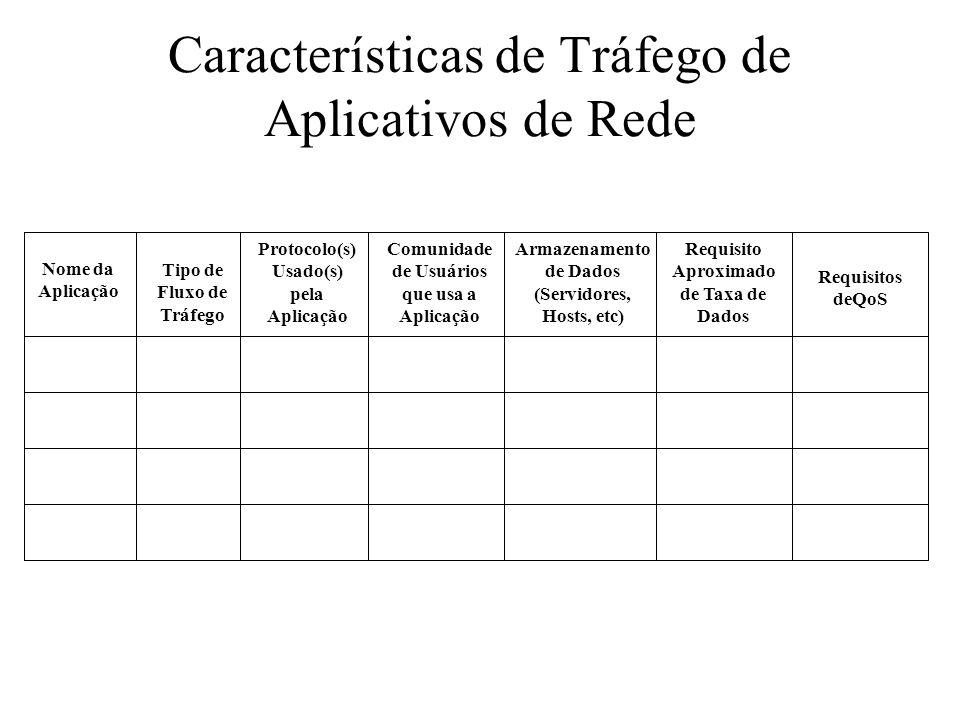 Características de Tráfego de Aplicativos de Rede