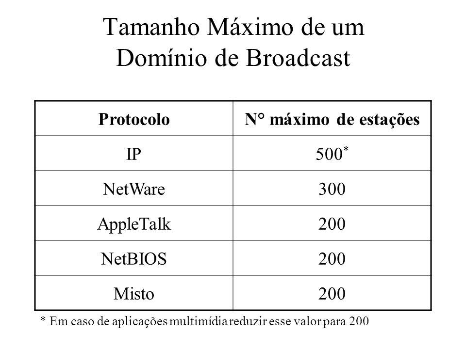Tamanho Máximo de um Domínio de Broadcast