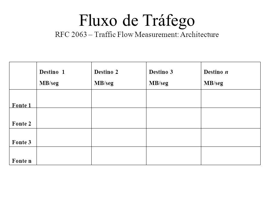 Fluxo de Tráfego RFC 2063 – Traffic Flow Measurement: Architecture