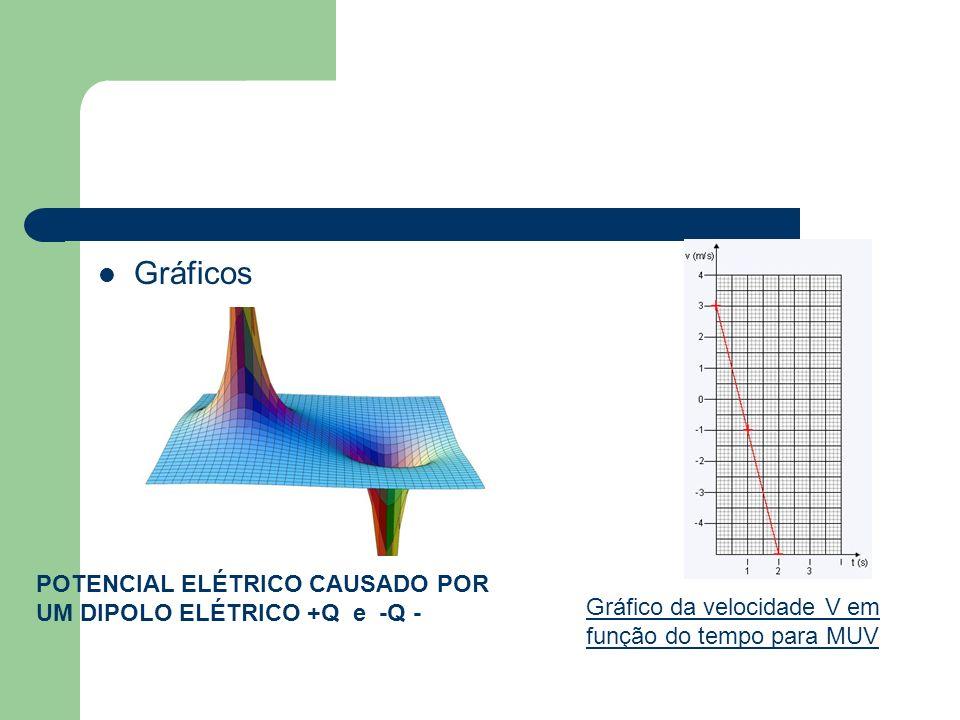 Gráficos POTENCIAL ELÉTRICO CAUSADO POR UM DIPOLO ELÉTRICO +Q e -Q -