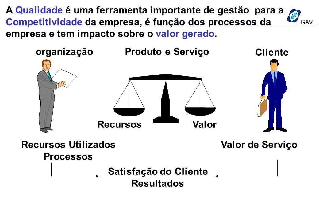 A Qualidade é uma ferramenta importante de gestão para a Competitividade da empresa, é função dos processos da empresa e tem impacto sobre o valor gerado.