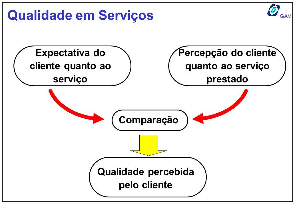 Qualidade em Serviços Expectativa do cliente quanto ao serviço