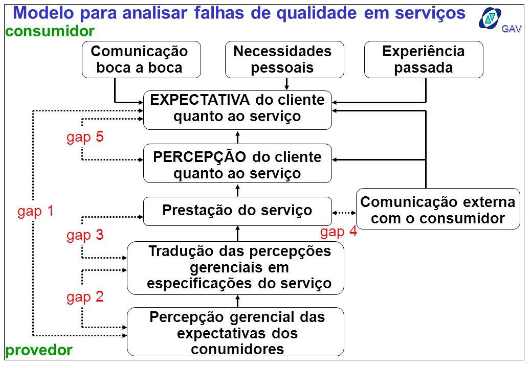 Modelo para analisar falhas de qualidade em serviços