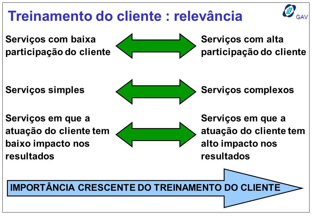 Treinamento do cliente : relevância