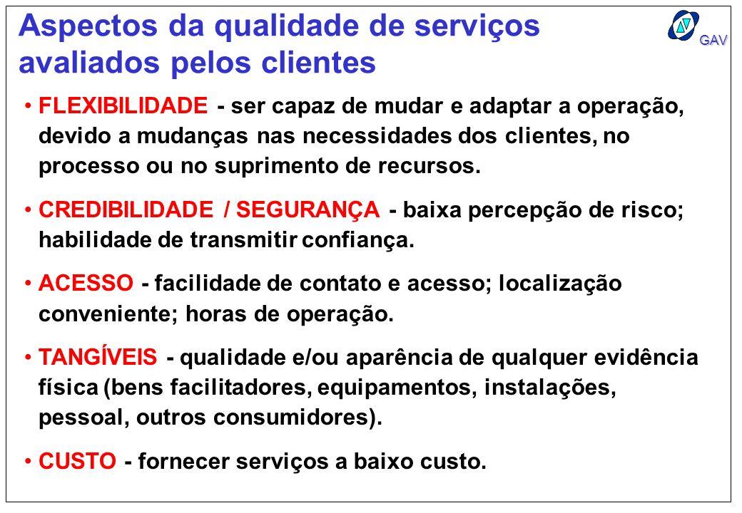 Aspectos da qualidade de serviços avaliados pelos clientes