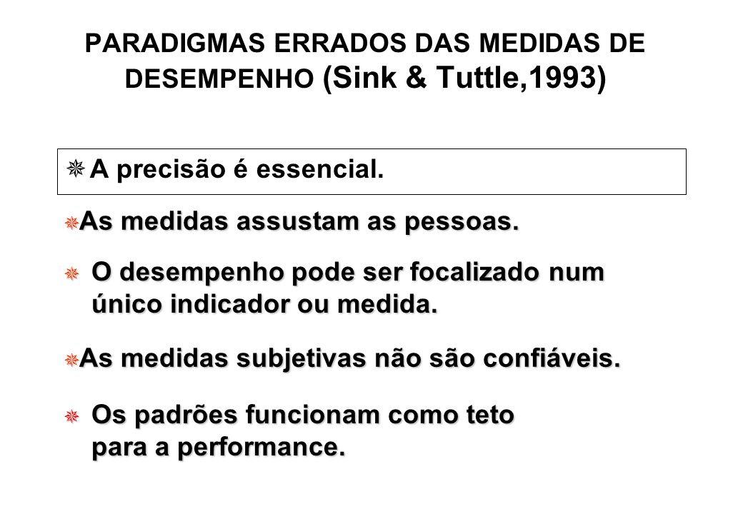 PARADIGMAS ERRADOS DAS MEDIDAS DE DESEMPENHO (Sink & Tuttle,1993)