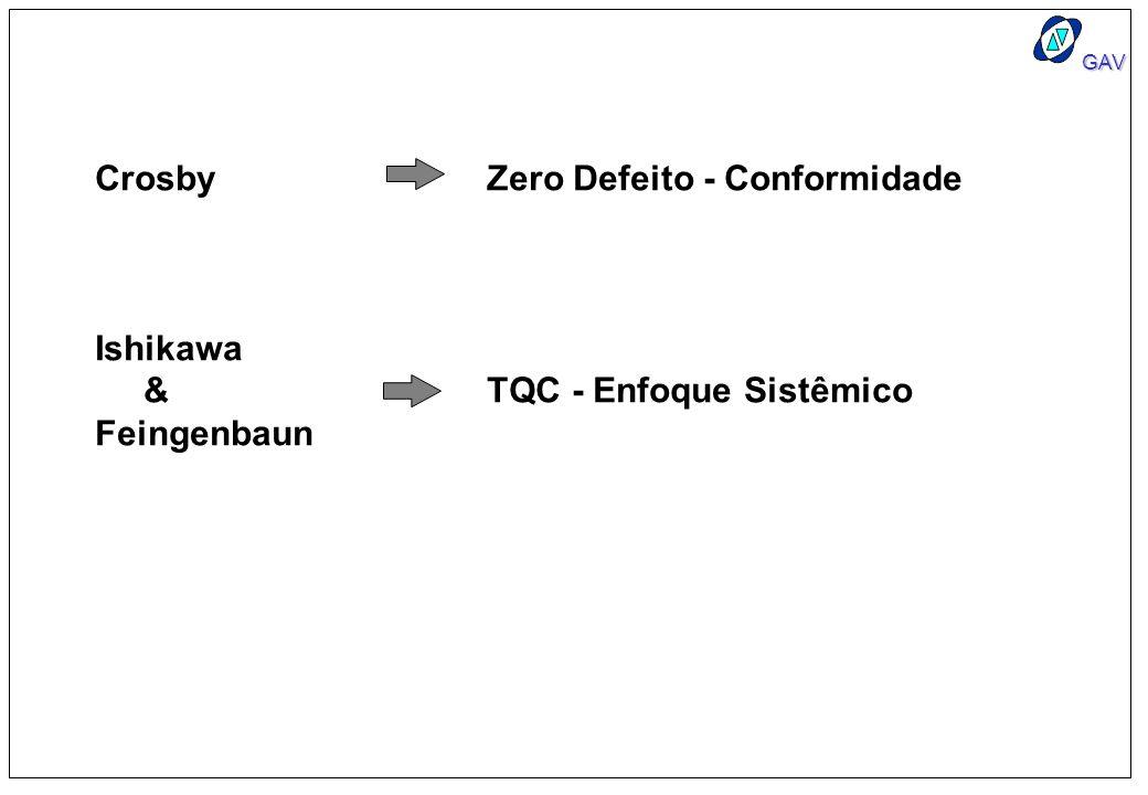 Crosby Zero Defeito - Conformidade