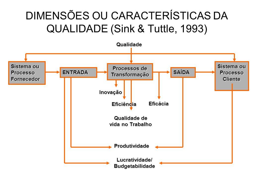 DIMENSÕES OU CARACTERÍSTICAS DA QUALIDADE (Sink & Tuttle, 1993)