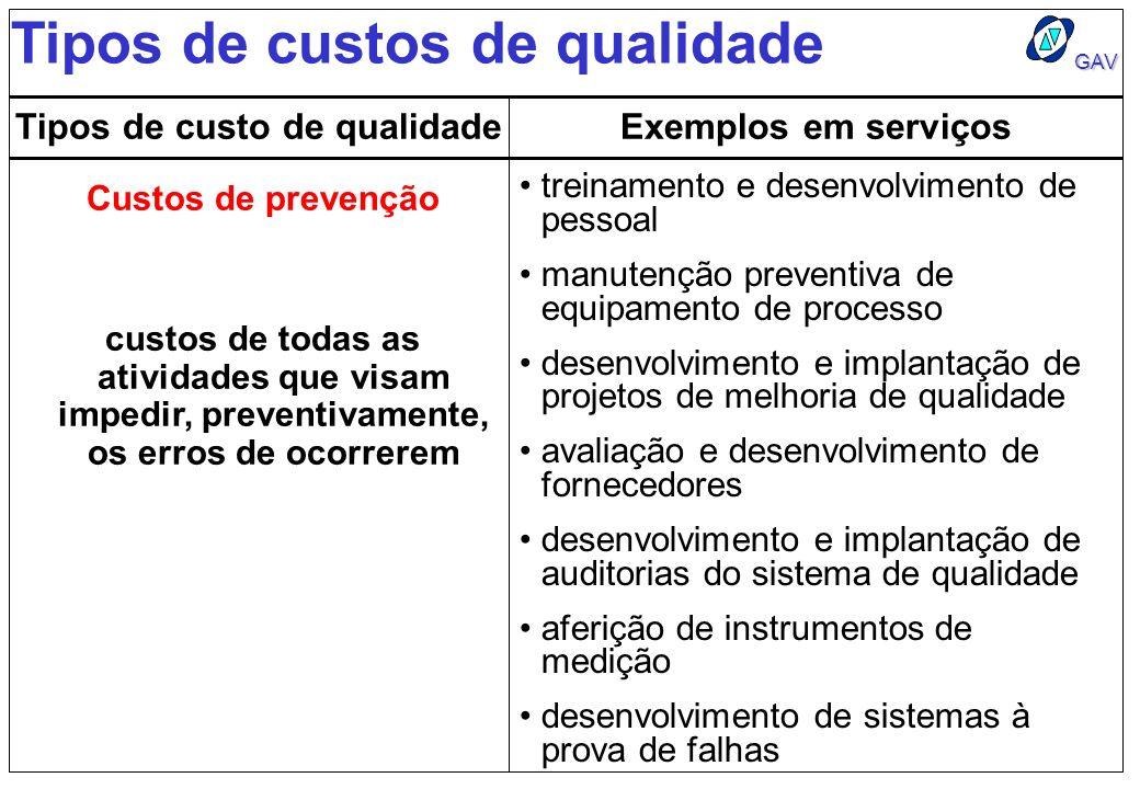 Tipos de custo de qualidade
