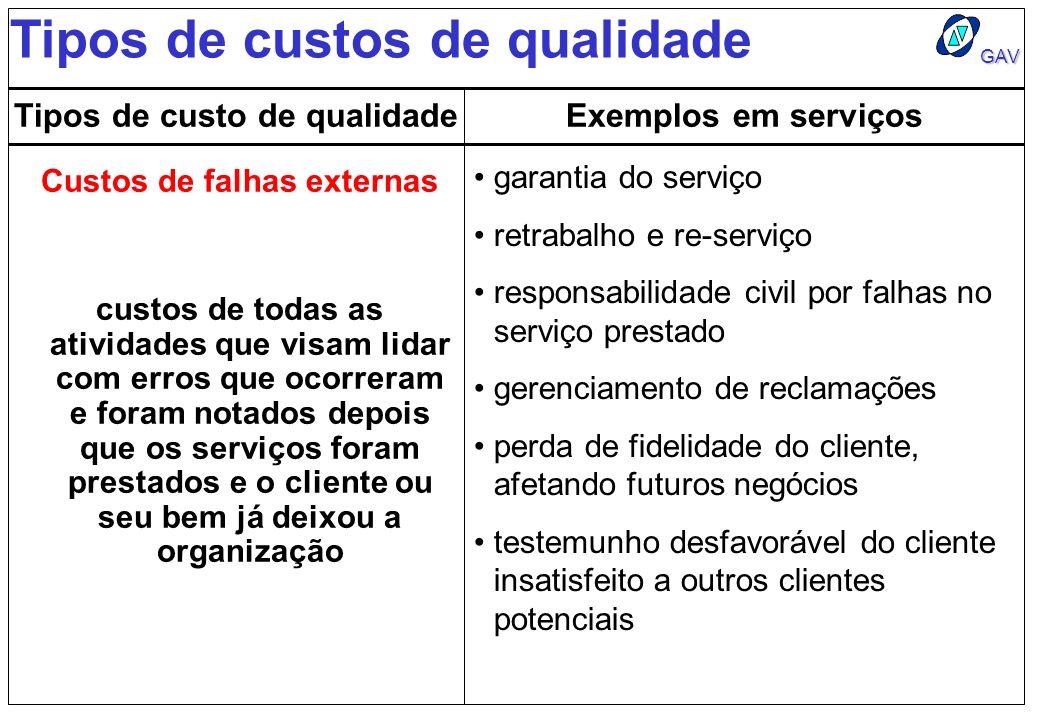 Tipos de custo de qualidade Custos de falhas externas