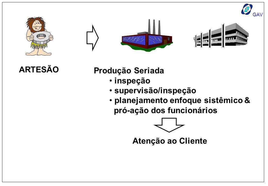 ARTESÃO Produção Seriada. inspeção. supervisão/inspeção. planejamento enfoque sistêmico & pró-ação dos funcionários.