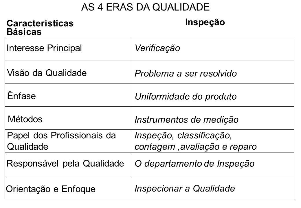 AS 4 ERAS DA QUALIDADE Características Inspeção Básicas