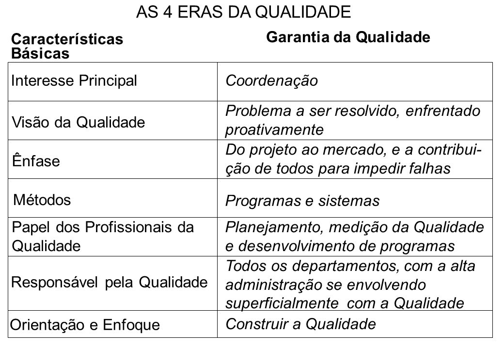 AS 4 ERAS DA QUALIDADE Características Garantia da Qualidade Básicas