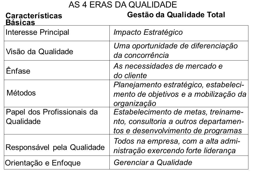 AS 4 ERAS DA QUALIDADE Características Gestão da Qualidade Total