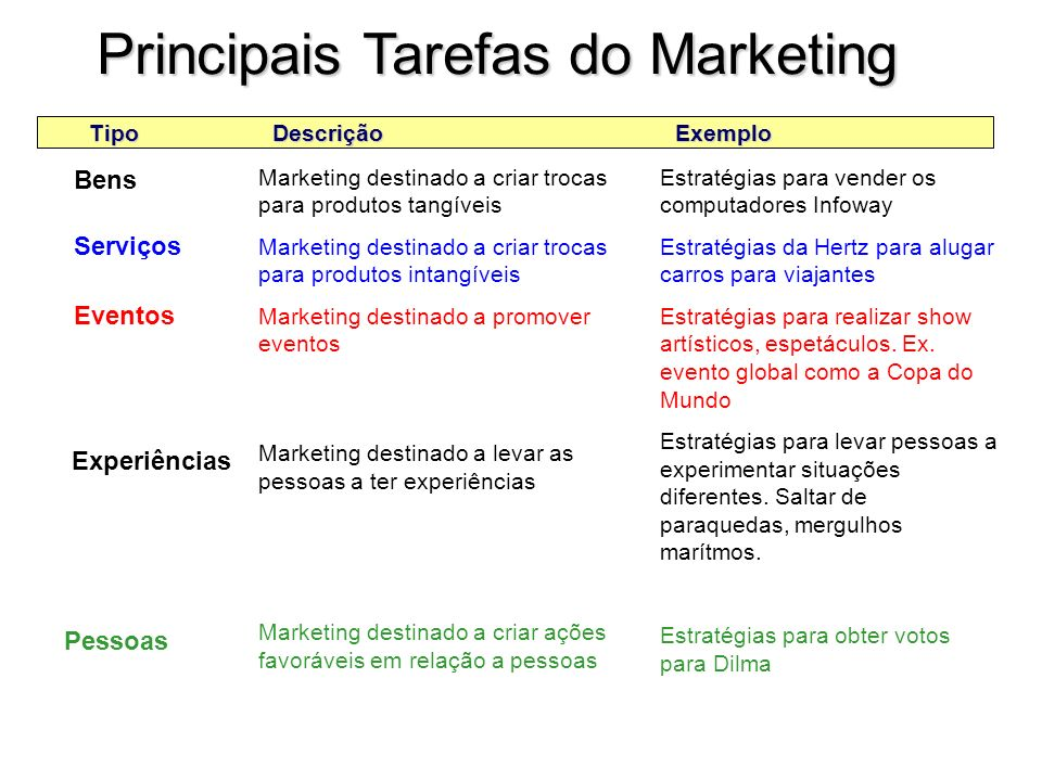 Principais Tarefas do Marketing