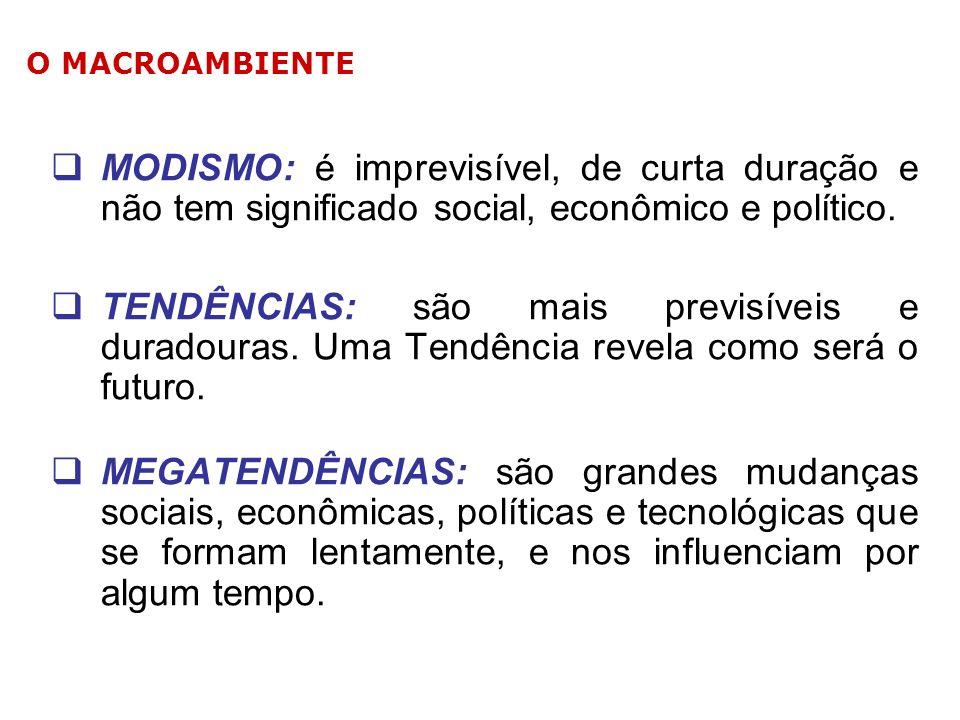 O MACROAMBIENTEMODISMO: é imprevisível, de curta duração e não tem significado social, econômico e político.