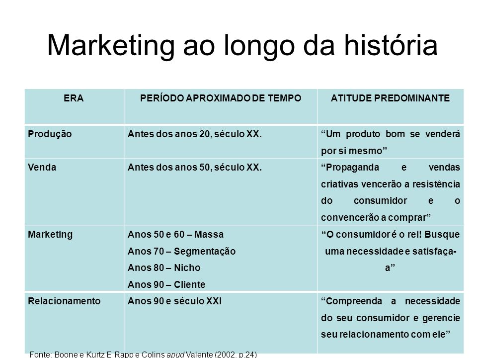 Marketing ao longo da história