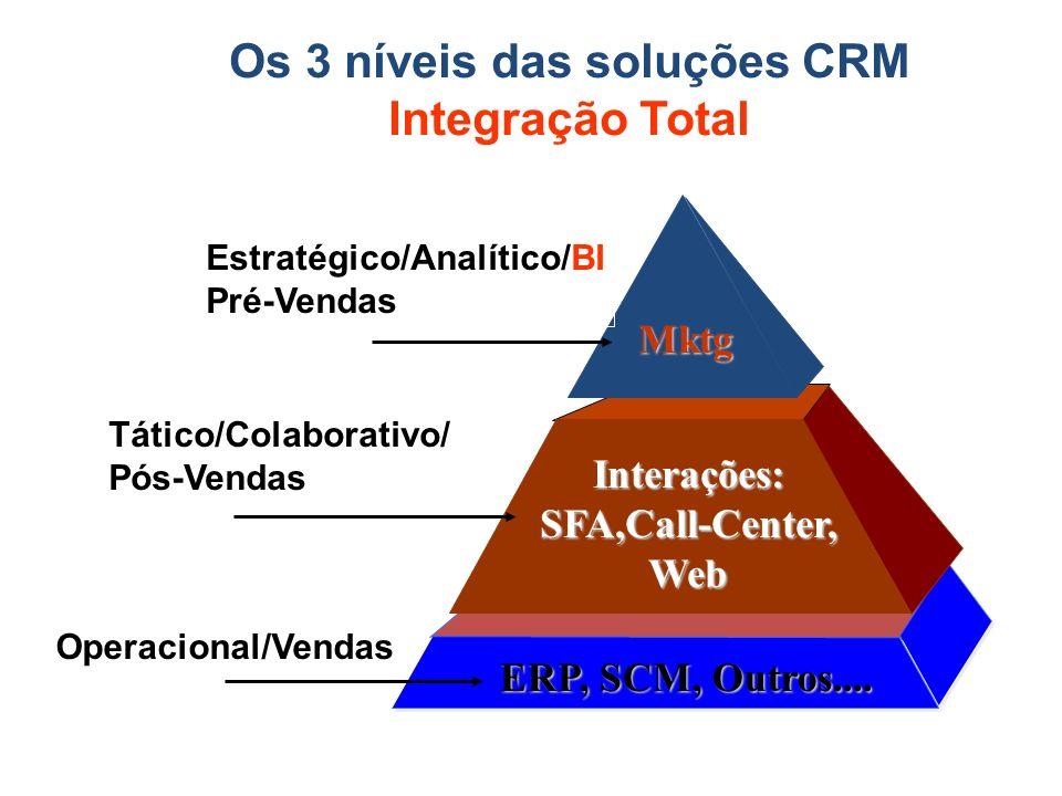 Os 3 níveis das soluções CRM