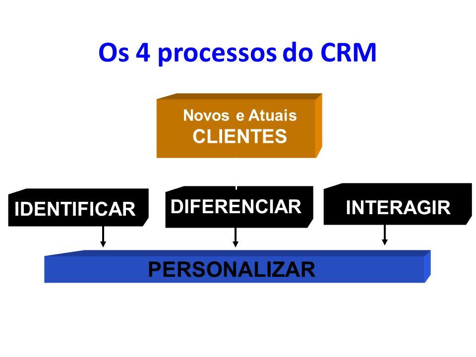 Os 4 processos do CRM PERSONALIZAR CLIENTES IDENTIFICAR DIFERENCIAR