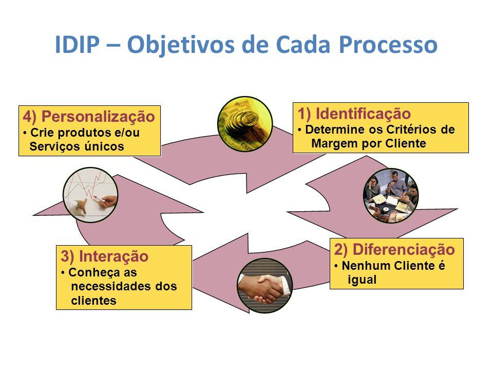 IDIP – Objetivos de Cada Processo