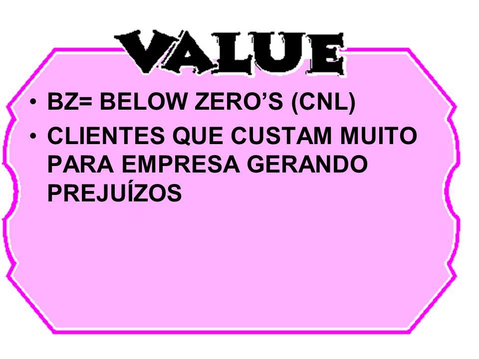 BZ= BELOW ZERO'S (CNL) CLIENTES QUE CUSTAM MUITO PARA EMPRESA GERANDO PREJUÍZOS