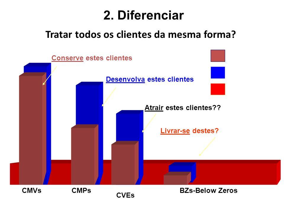 2. Diferenciar Tratar todos os clientes da mesma forma