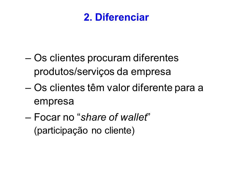 2. Diferenciar Os clientes procuram diferentes produtos/serviços da empresa. Os clientes têm valor diferente para a empresa.
