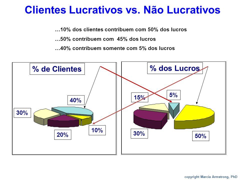 Clientes Lucrativos vs. Não Lucrativos