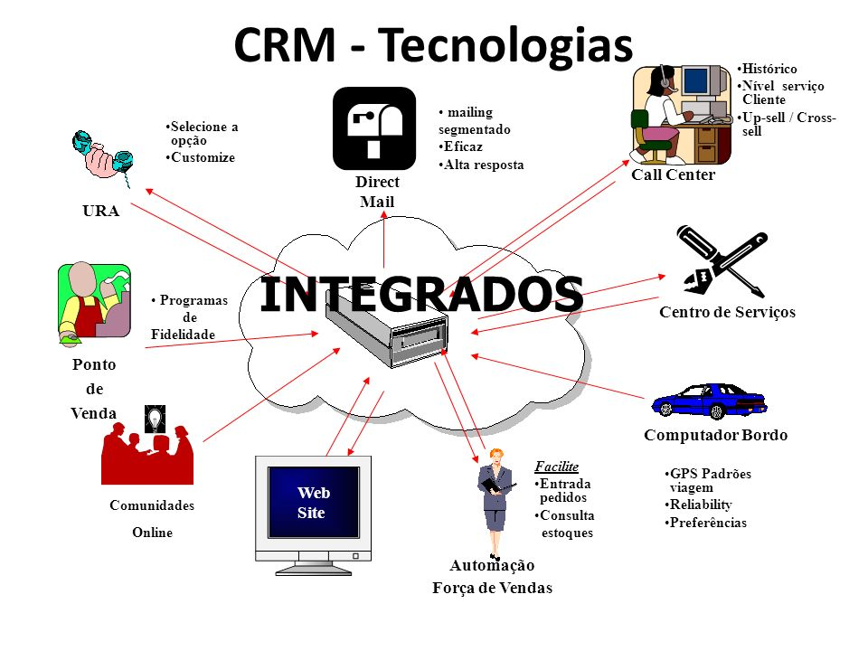 CRM - Tecnologias INTEGRADOS Call Center Direct Mail URA
