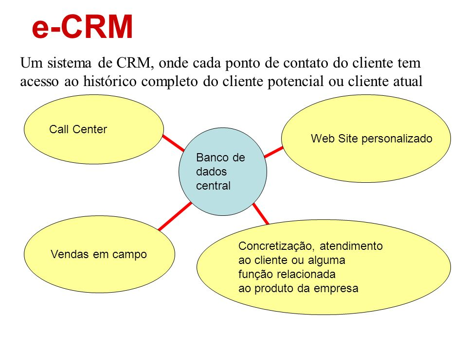 e-CRM Um sistema de CRM, onde cada ponto de contato do cliente tem acesso ao histórico completo do cliente potencial ou cliente atual.