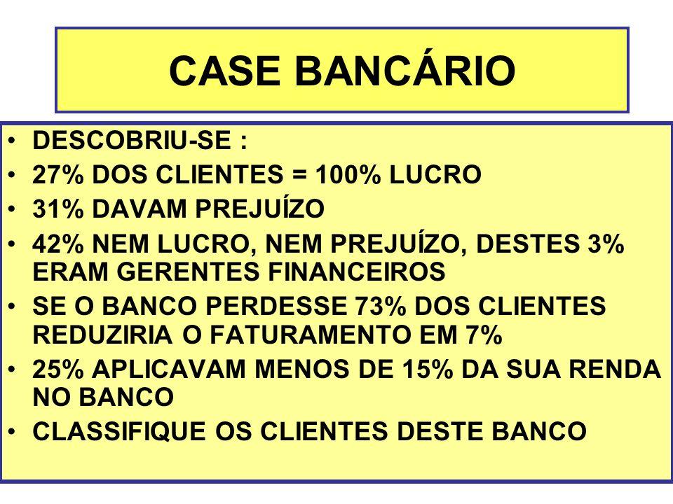 CASE BANCÁRIO DESCOBRIU-SE : 27% DOS CLIENTES = 100% LUCRO