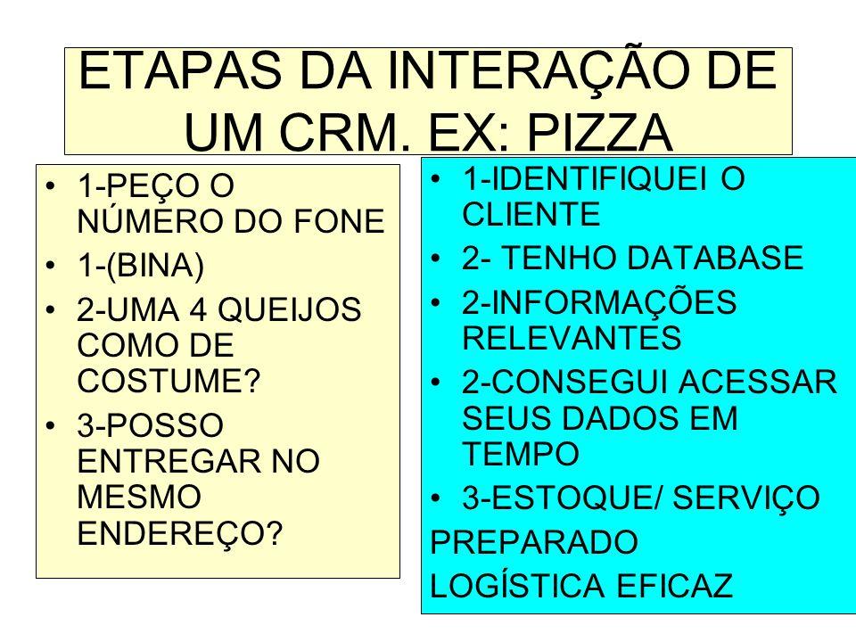 ETAPAS DA INTERAÇÃO DE UM CRM. EX: PIZZA