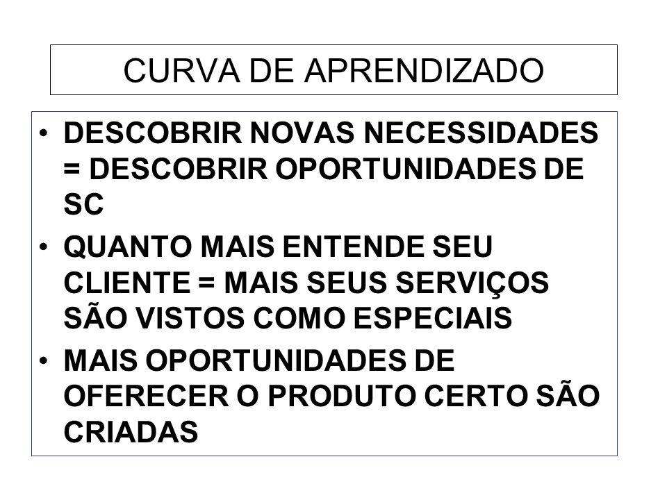 CURVA DE APRENDIZADO DESCOBRIR NOVAS NECESSIDADES = DESCOBRIR OPORTUNIDADES DE SC.