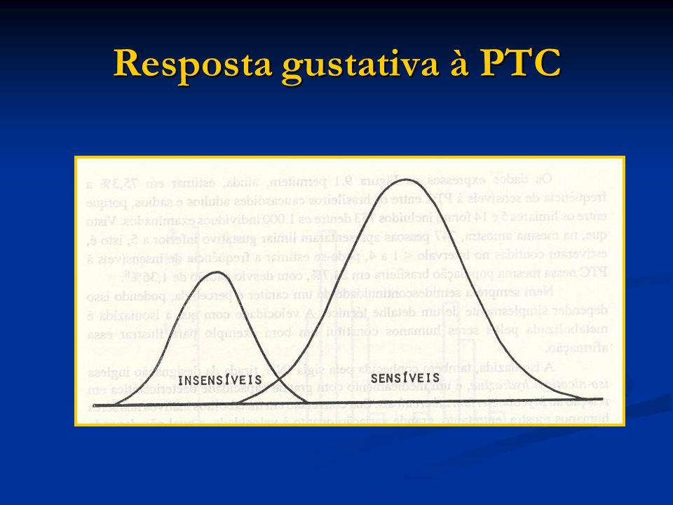Resposta gustativa à PTC