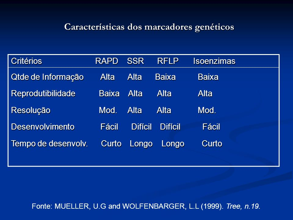 Características dos marcadores genéticos