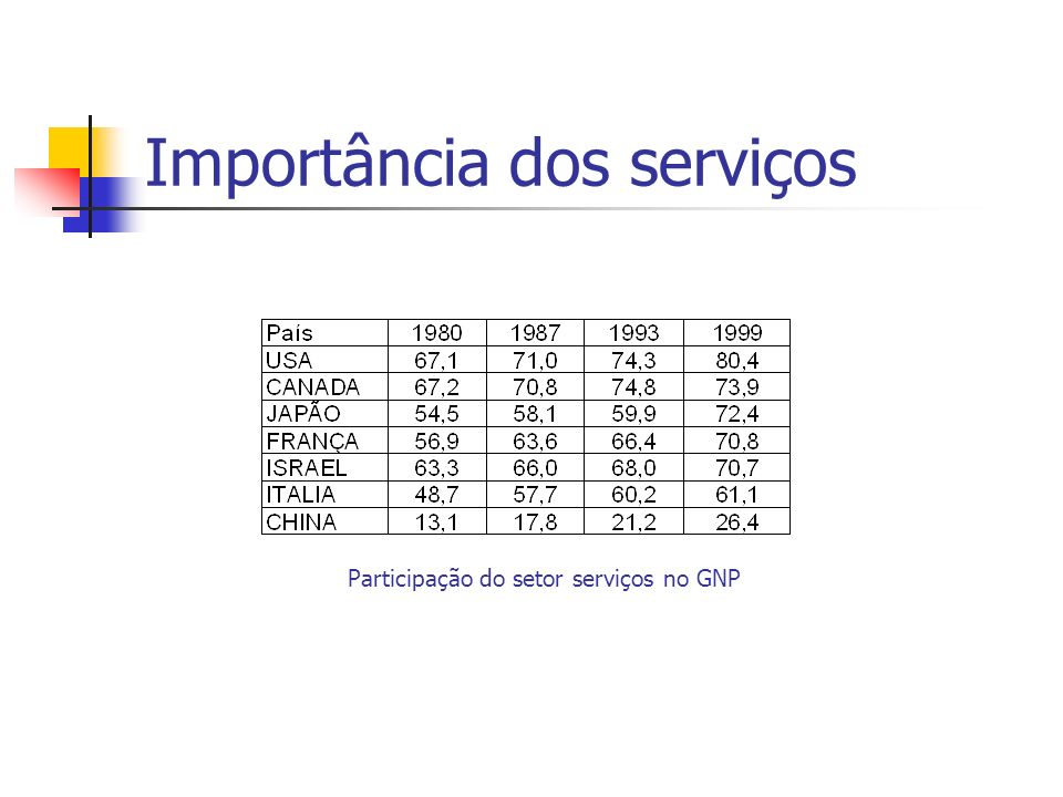 Importância dos serviços
