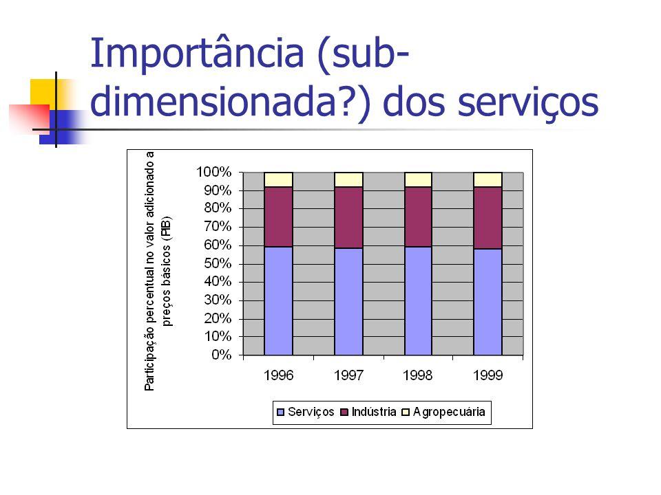 Importância (sub-dimensionada ) dos serviços