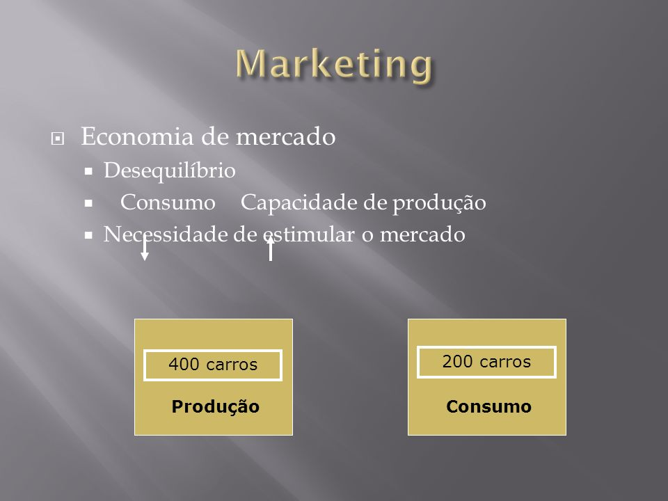 Marketing Economia de mercado Desequilíbrio