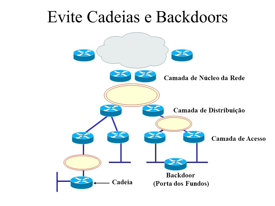 Evite Cadeias e Backdoors