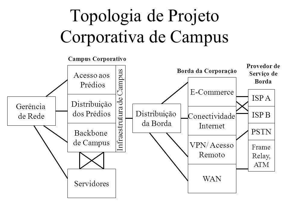 Topologia de Projeto Corporativa de Campus